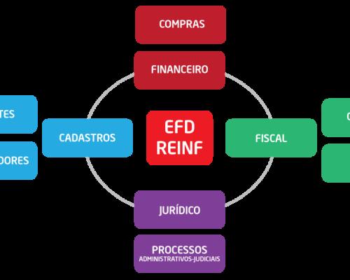 Escrituração Digital: entenda o que é a EFD-Reinf